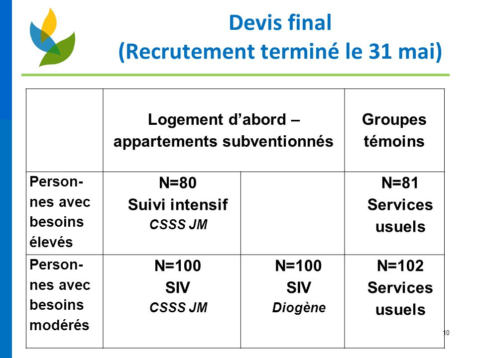 Devis final (Recrutement terminé le 31 mai)
