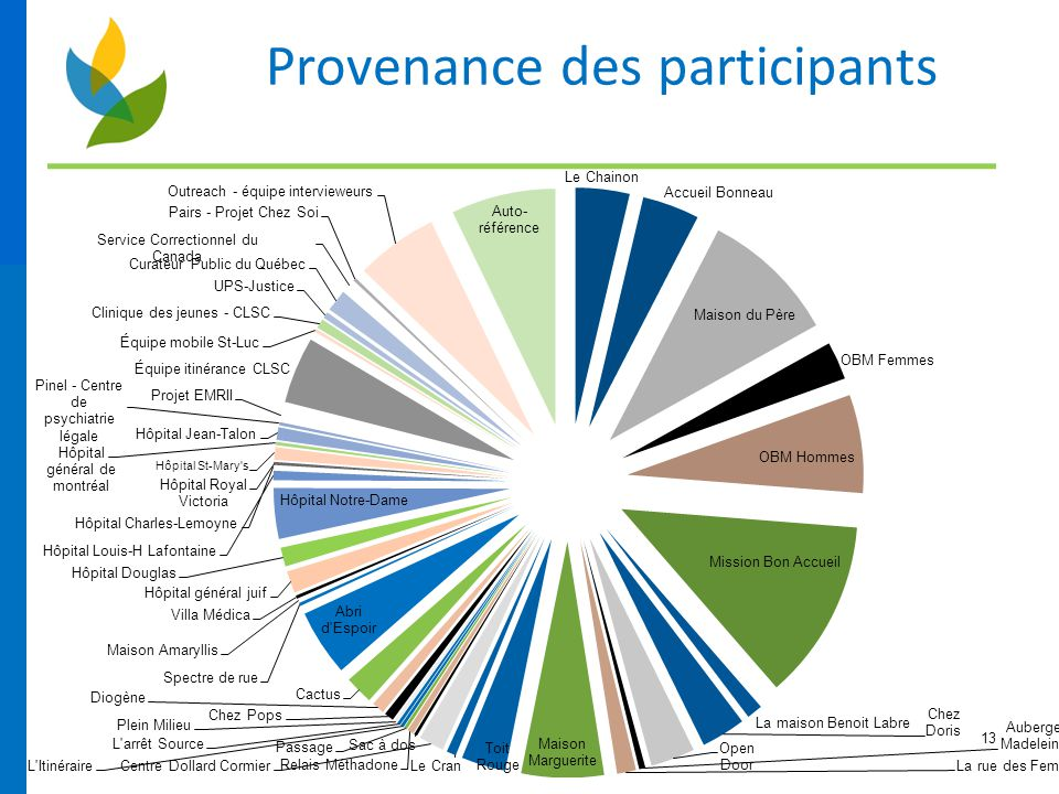 Provenance des participants