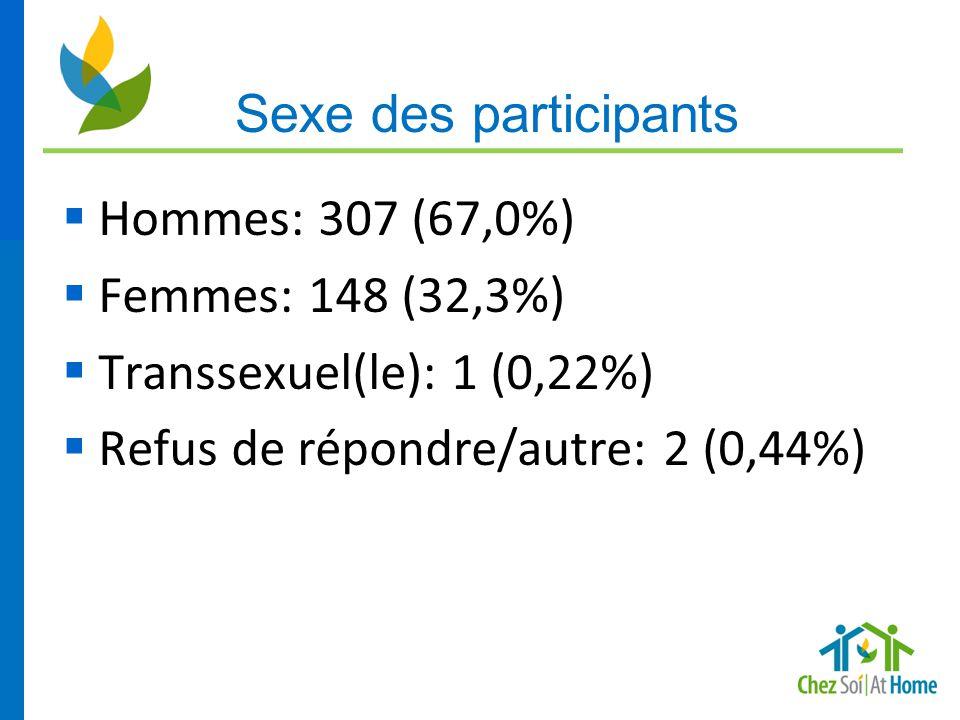 Sexe des participants Hommes: 307 (67,0%) Femmes: 148 (32,3%) Transsexuel(le): 1 (0,22%) Refus de répondre/autre: 2 (0,44%)