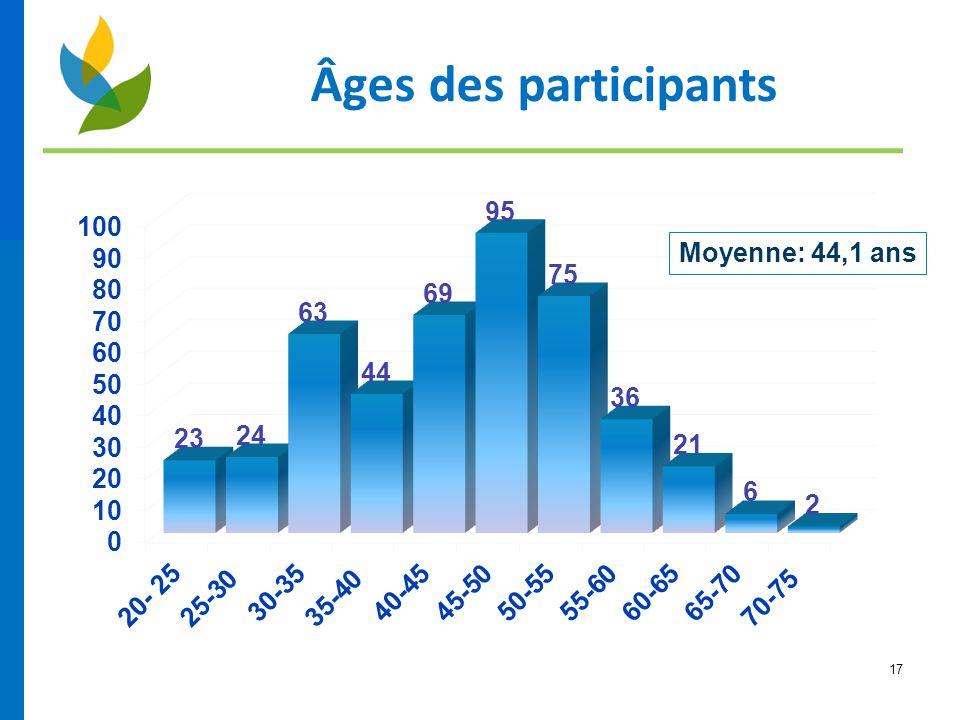 Âges des participants Moyenne: 44,1 ans