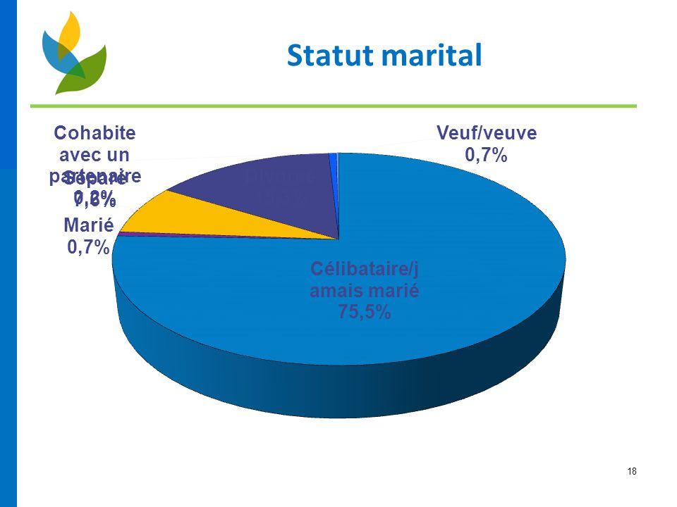 Statut marital