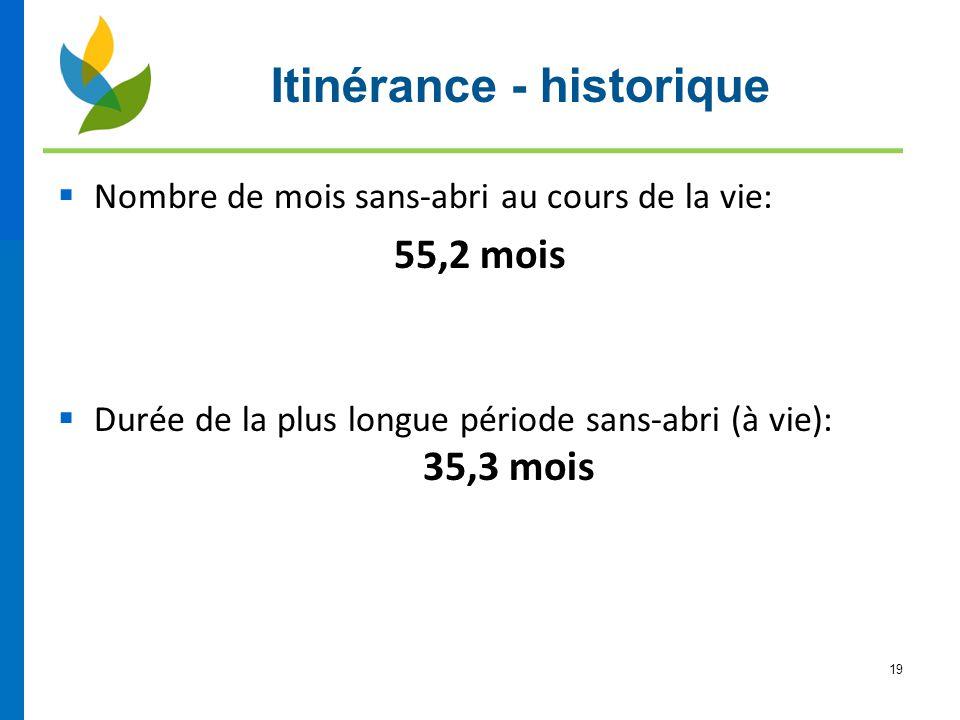 Itinérance - historique