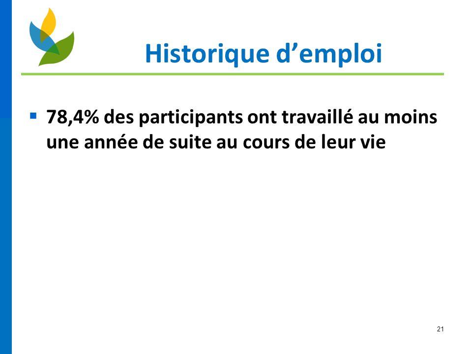 Historique d'emploi 78,4% des participants ont travaillé au moins une année de suite au cours de leur vie.
