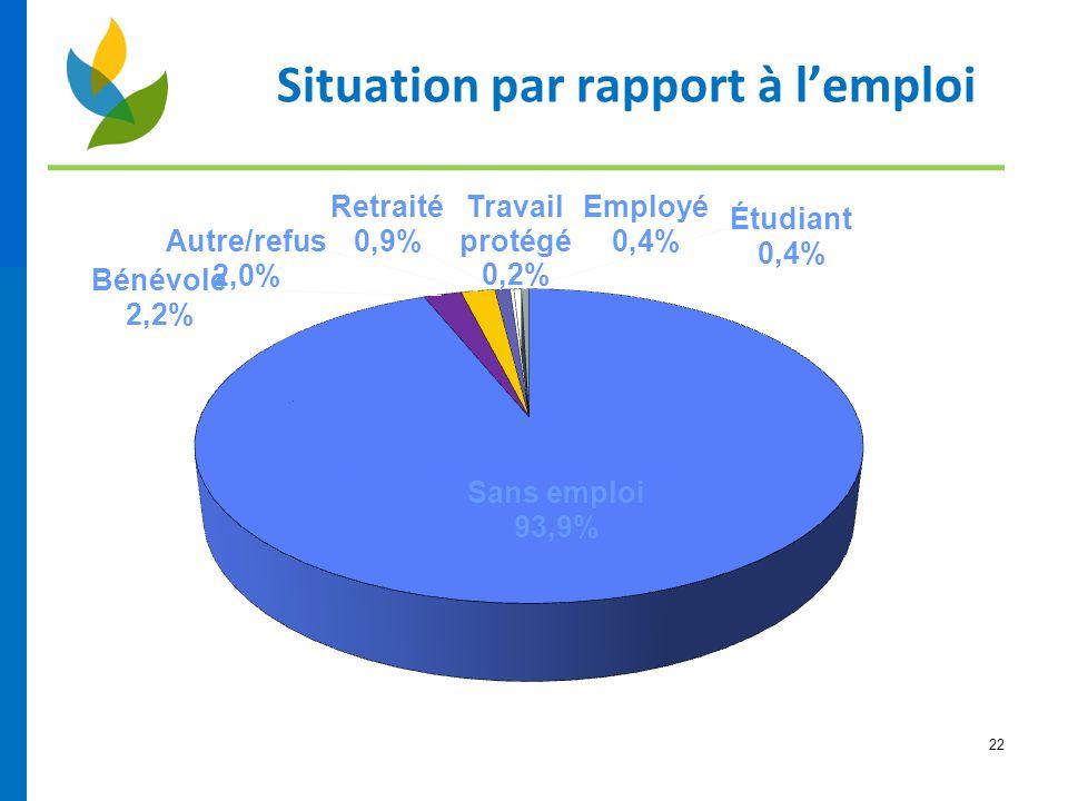 Situation par rapport à l'emploi