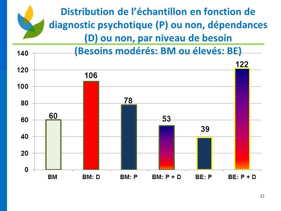Distribution de l'échantillon en fonction de diagnostic psychotique (P) ou non, dépendances (D) ou non, par niveau de besoin (Besoins modérés: BM ou élevés: BE)