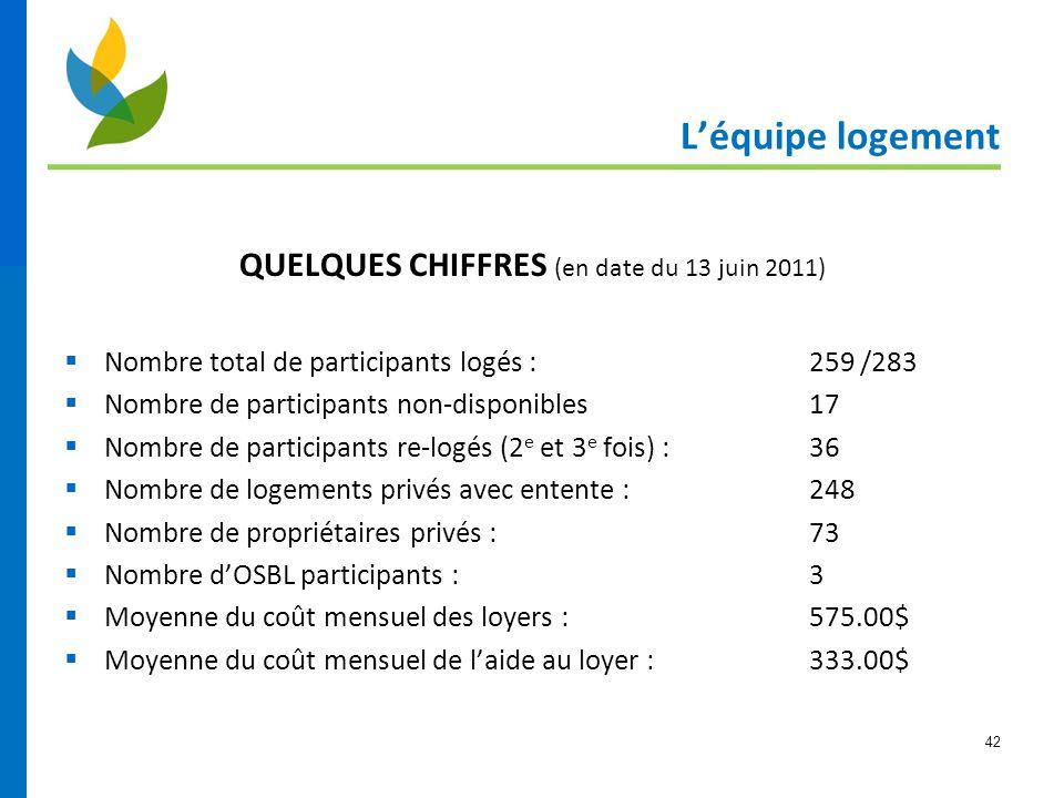 QUELQUES CHIFFRES (en date du 13 juin 2011)