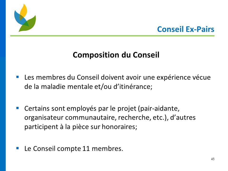 Composition du Conseil