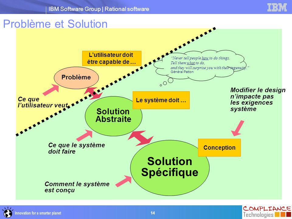 Problème et Solution Solution Spécifique Solution Abstraite Problème