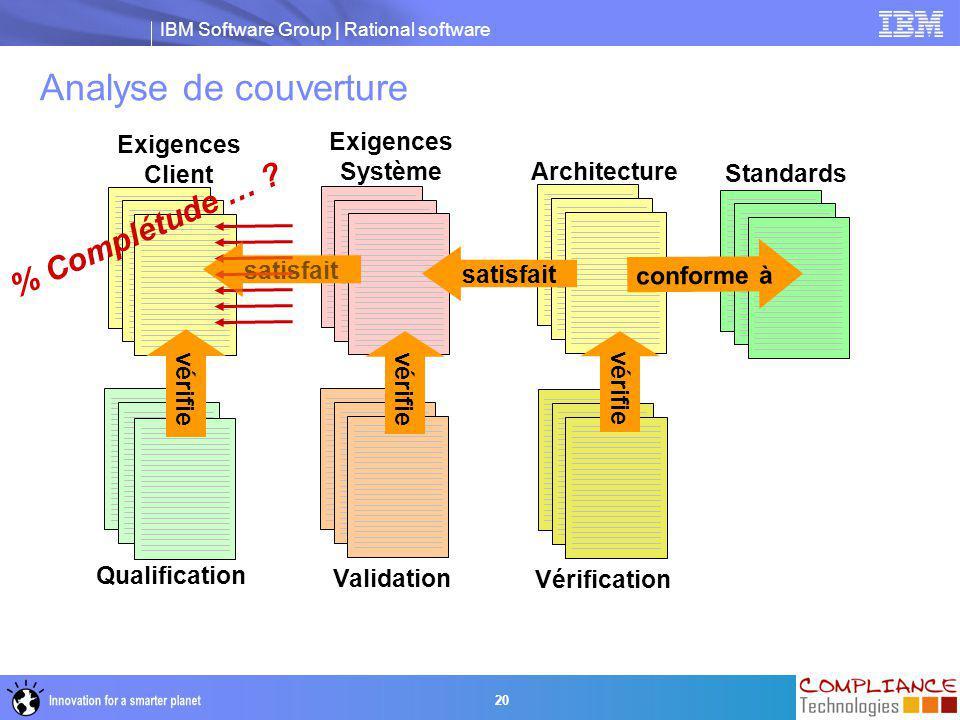 Analyse de couverture % Complétude … Exigences Client Exigences
