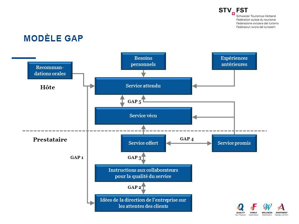 Modèle GAP Hôte Prestataire Besoins personnels Expériences antérieures