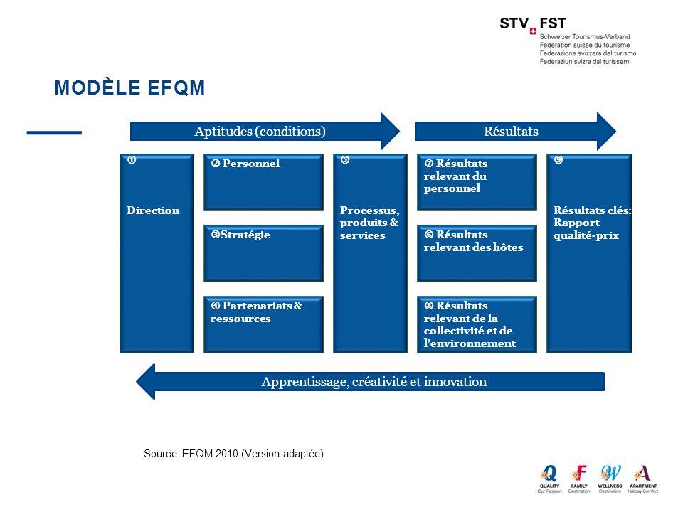 Modèle EFQM Aptitudes (conditions) Résultats