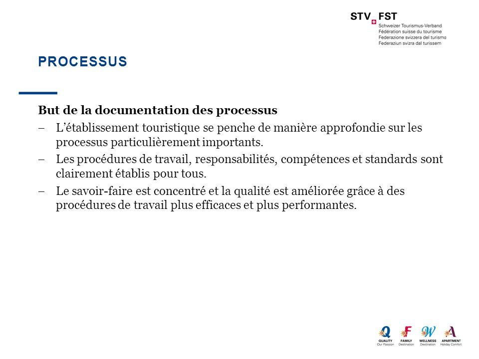 Processus But de la documentation des processus