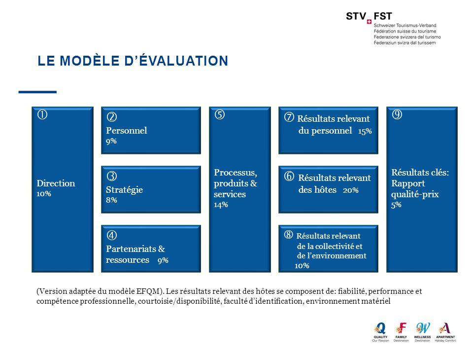 Le modèle d'évaluation