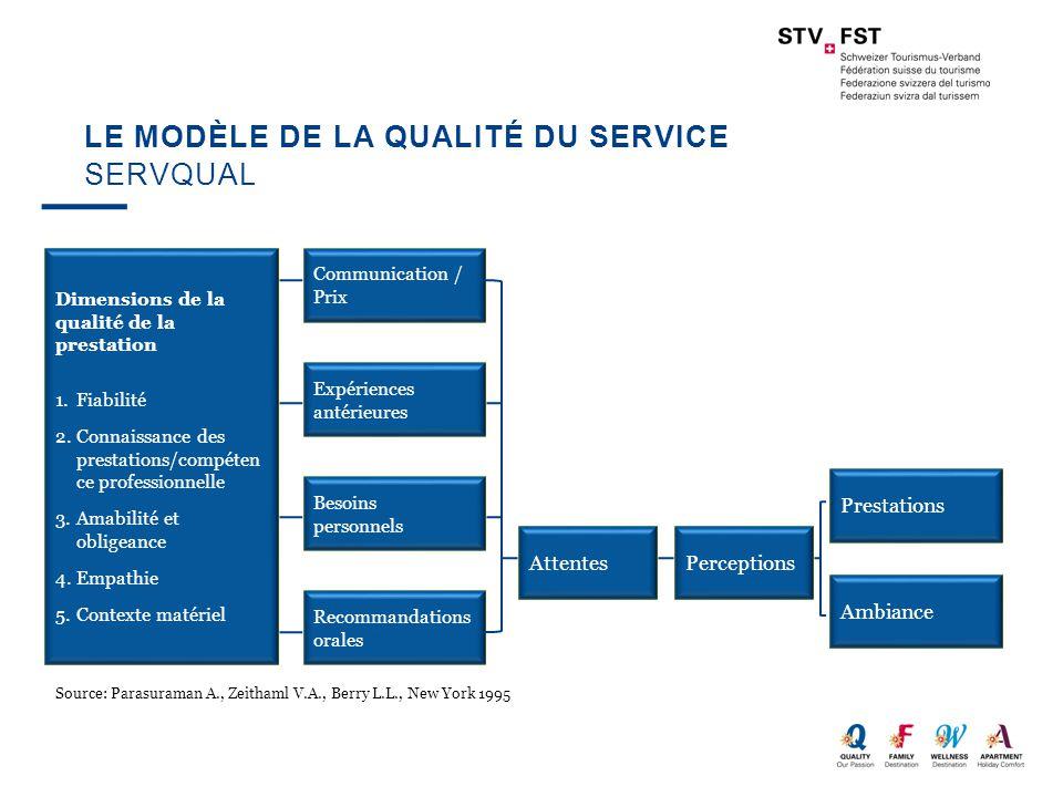 Le modèle de la qualité du service