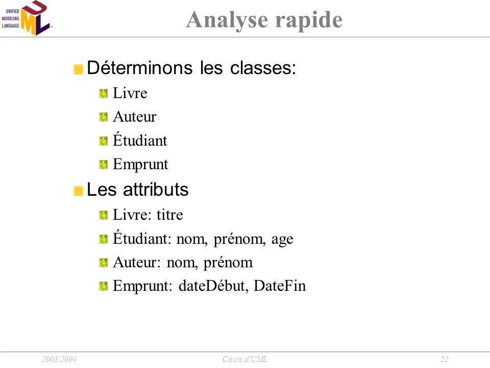 Analyse rapide Déterminons les classes: Les attributs Livre Auteur