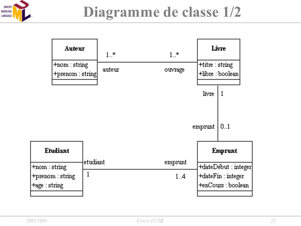 Diagramme de classe 1/2 2003/2004 Cours d UML