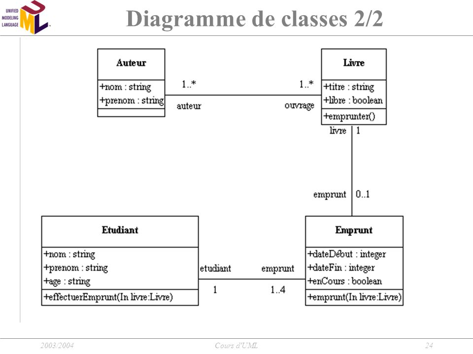 Diagramme de classes 2/2 2003/2004 Cours d UML