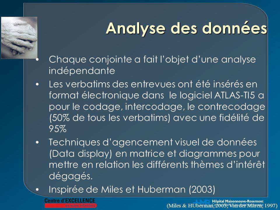 Analyse des données Chaque conjointe a fait l'objet d'une analyse indépendante.