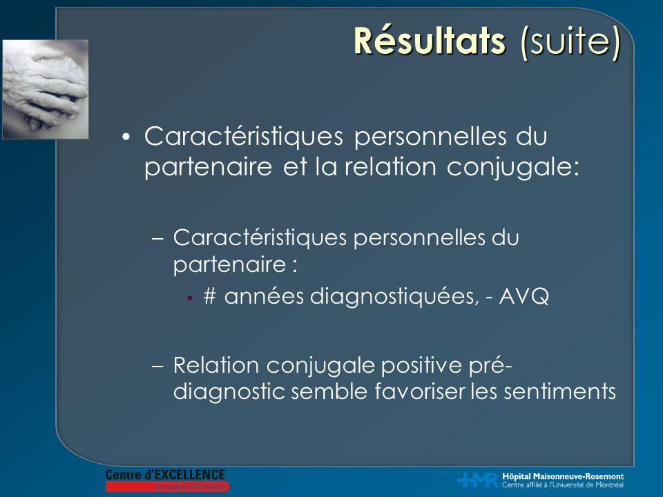 Résultats (suite) Caractéristiques personnelles du partenaire et la relation conjugale: Caractéristiques personnelles du partenaire :
