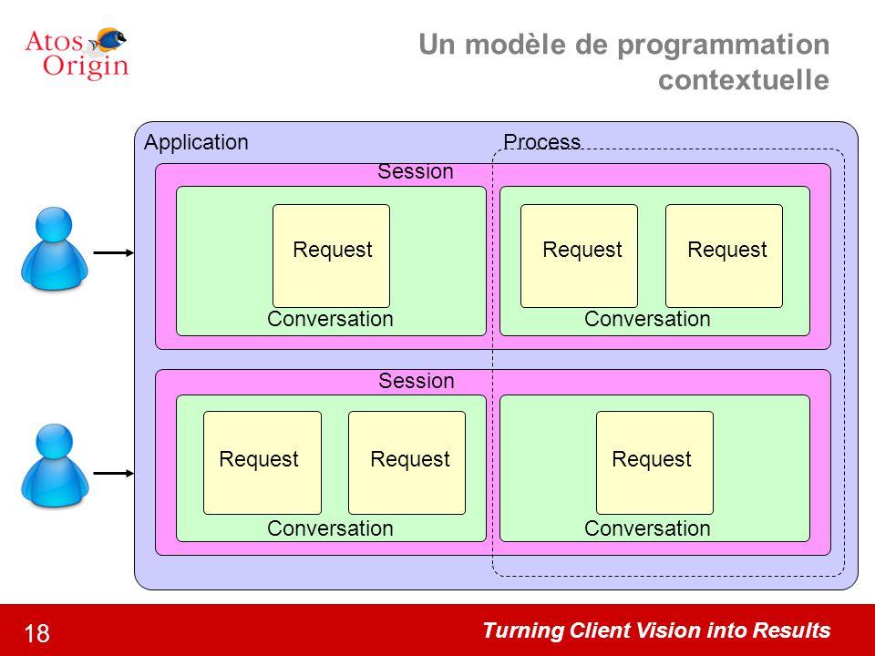 Un modèle de programmation contextuelle