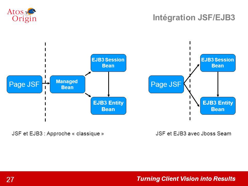 Intégration JSF/EJB3 Page JSF Page JSF EJB3 Entity EJB3 Entity