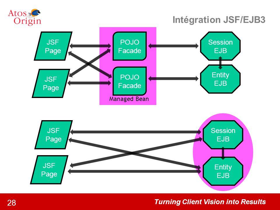 Intégration JSF/EJB3 JSF Page POJO Facade Session EJB Entity EJB