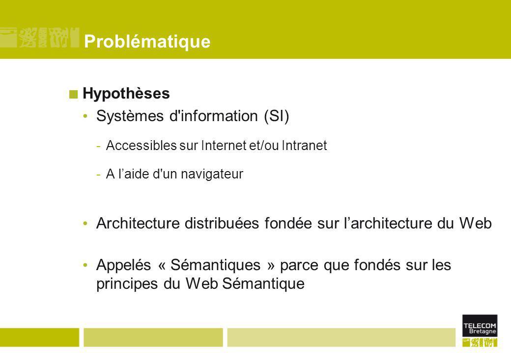Problématique Hypothèses Systèmes d information (SI)
