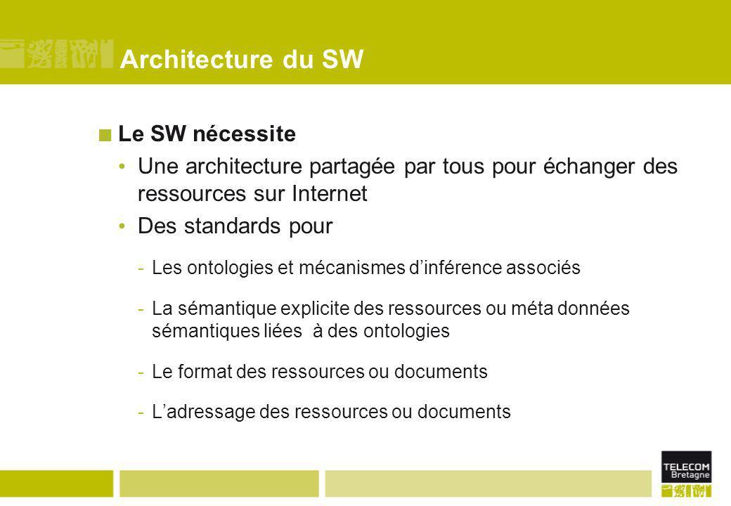 Architecture du SW Le SW nécessite