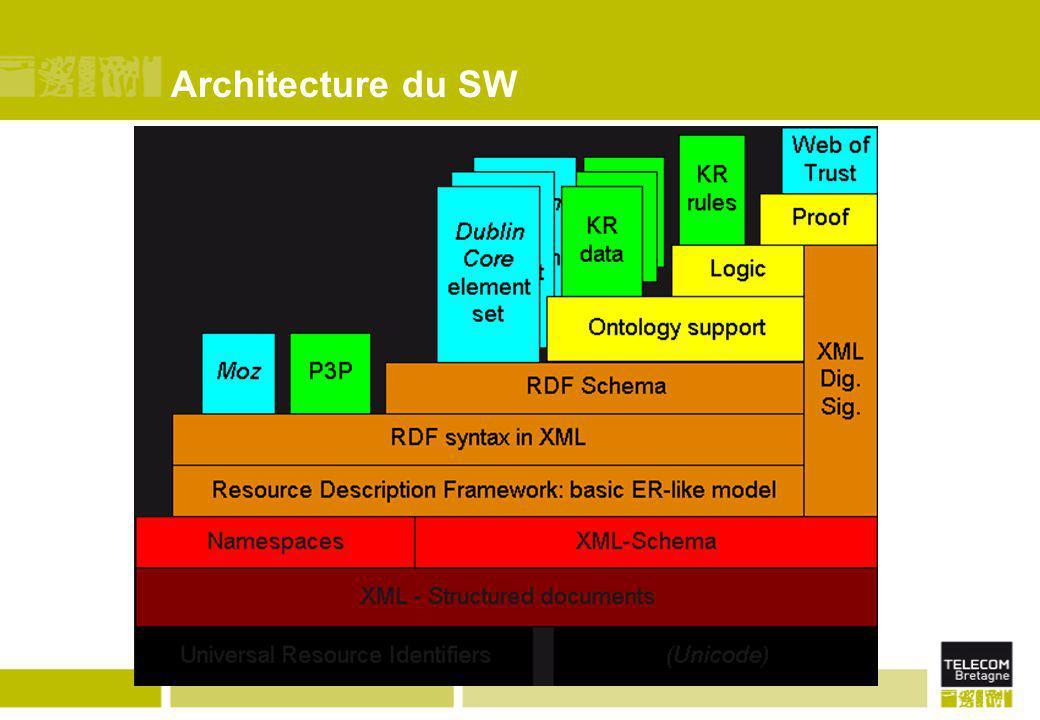 Architecture du SW