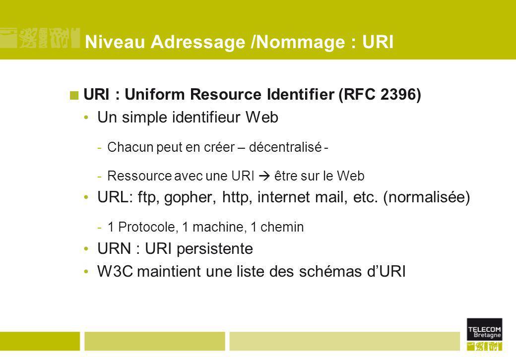 Niveau Adressage /Nommage : URI