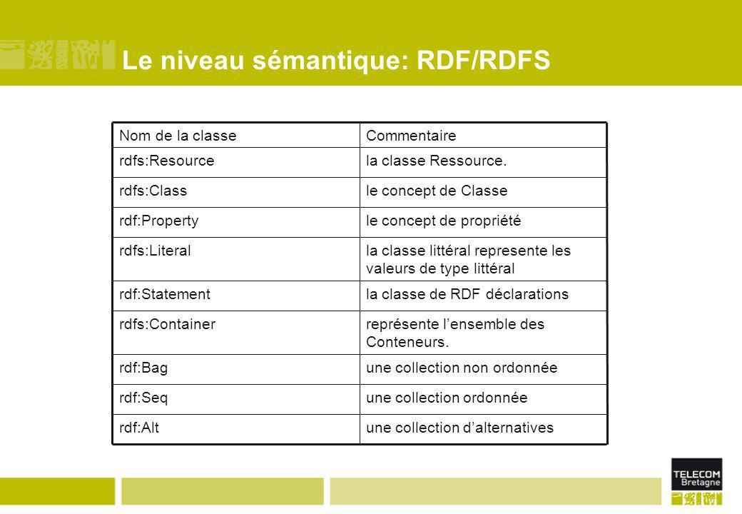 Le niveau sémantique: RDF/RDFS