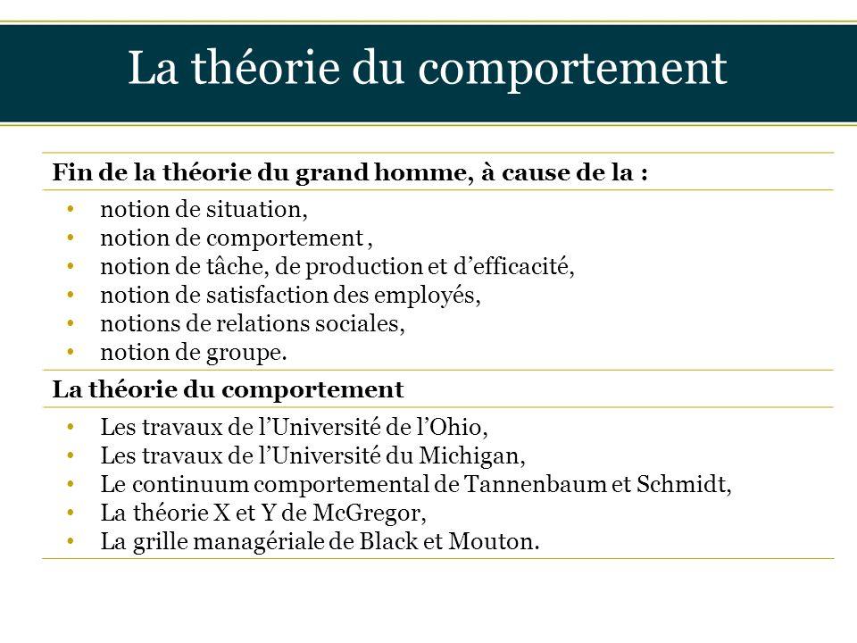 La théorie du comportement