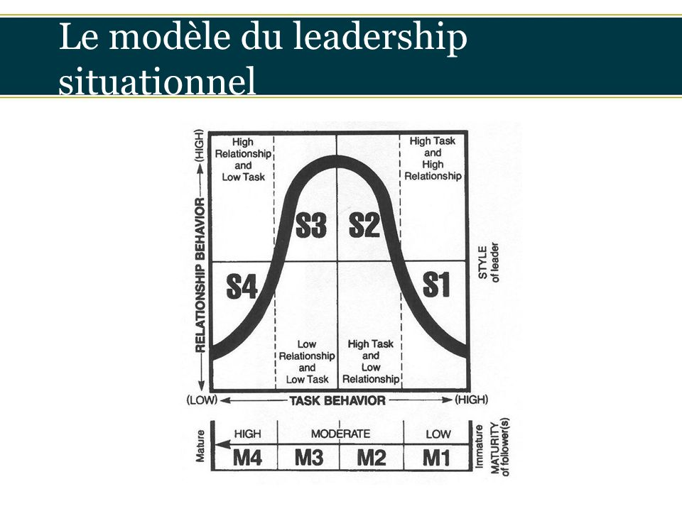 Le modèle du leadership situationnel de Hersey et Blanchart