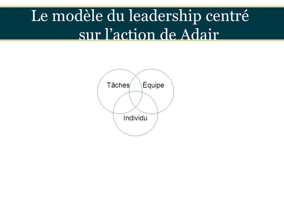 Le modèle du leadership centré sur l'action de Adair