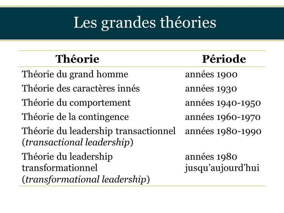 Les grandes théories Insérer titre ici Théorie Période