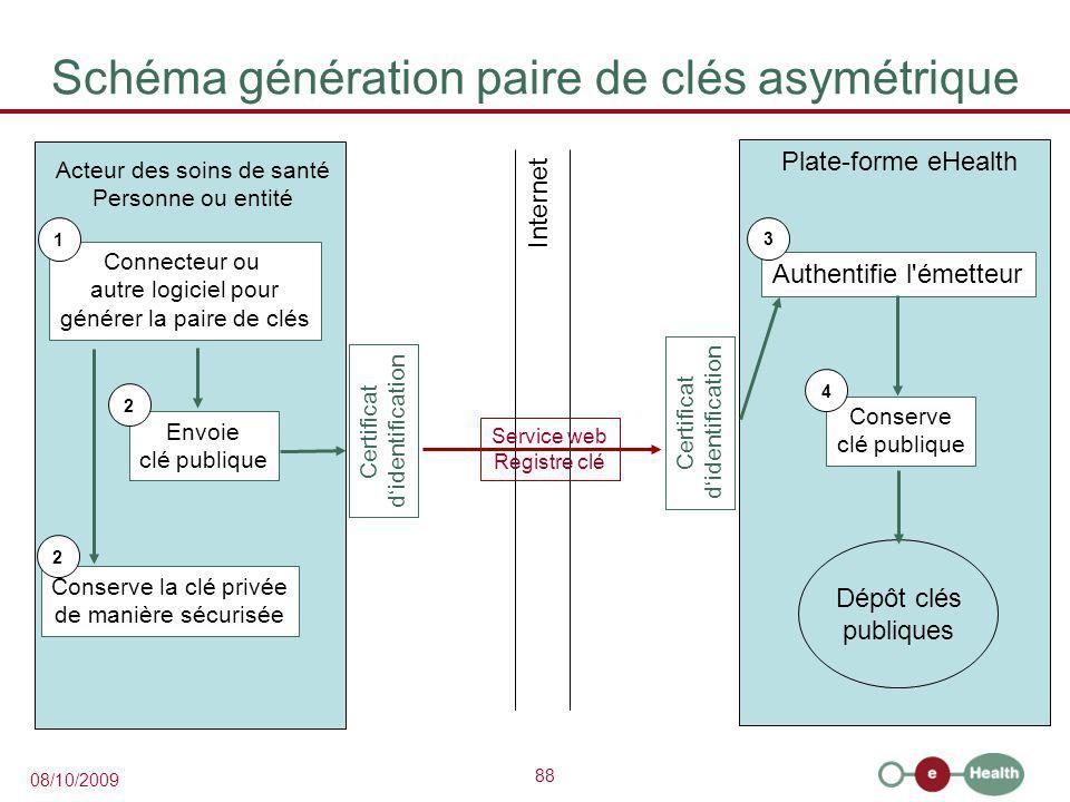 Schéma génération paire de clés asymétrique
