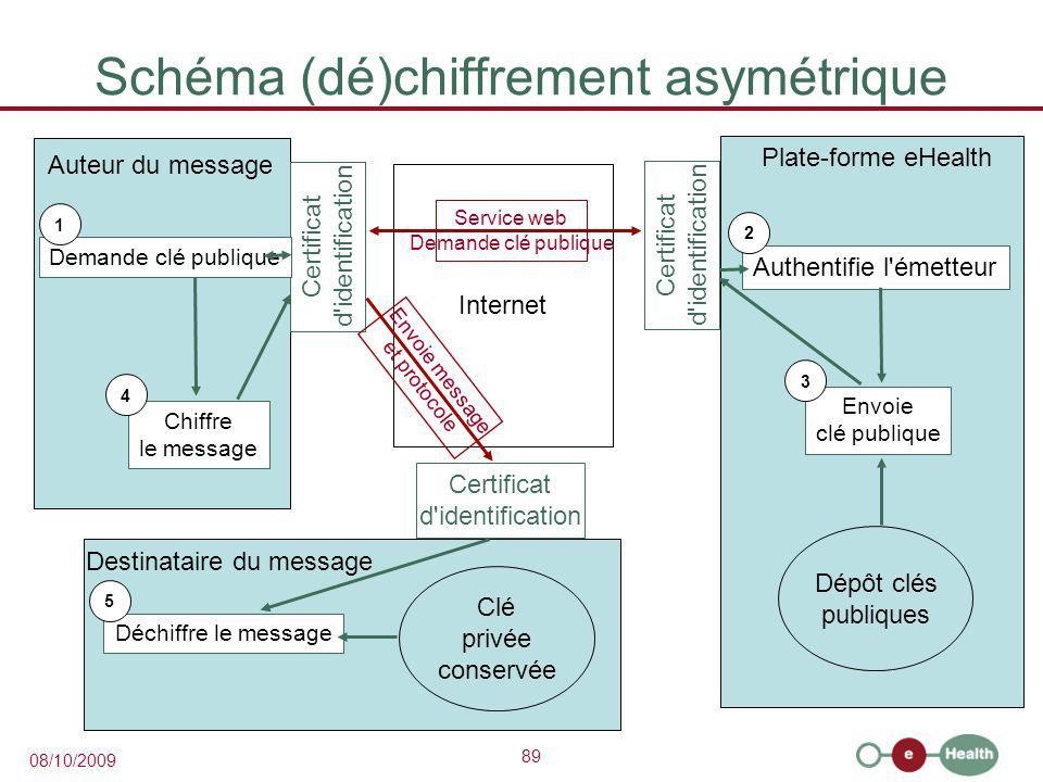 Schéma (dé)chiffrement asymétrique