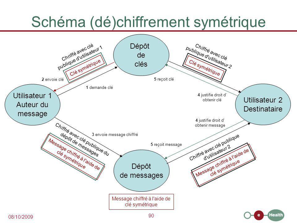 Schéma (dé)chiffrement symétrique