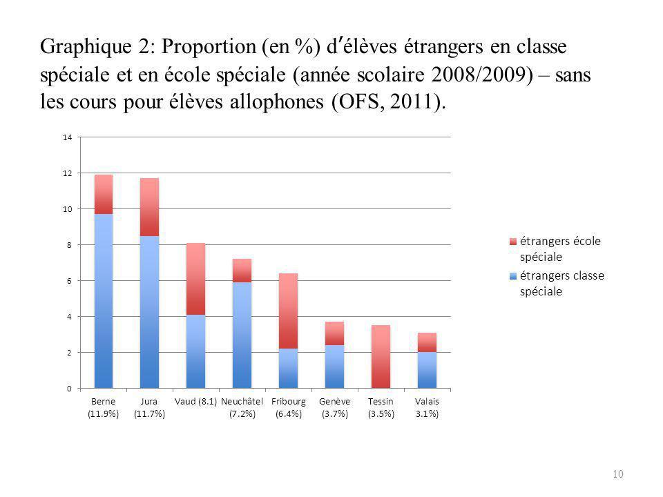Graphique 2: Proportion (en %) d'élèves étrangers en classe spéciale et en école spéciale (année scolaire 2008/2009) – sans les cours pour élèves allophones (OFS, 2011).