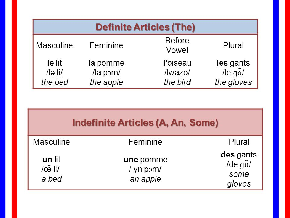 Definite Articles (The) Indefinite Articles (A, An, Some)