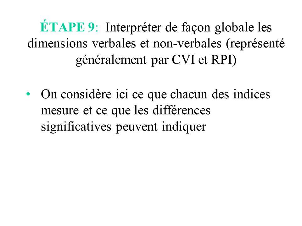 ÉTAPE 9: Interpréter de façon globale les dimensions verbales et non-verbales (représenté généralement par CVI et RPI)