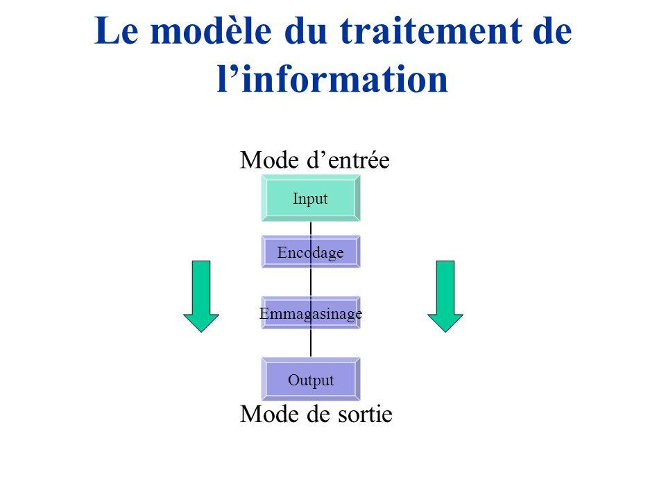 Le modèle du traitement de l'information