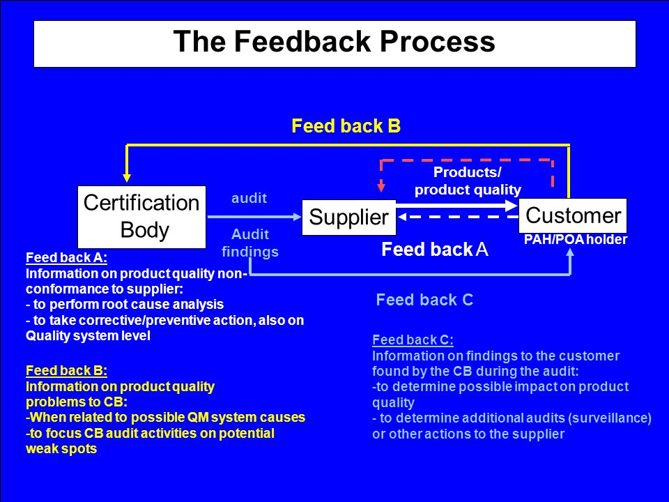 The Feedback Process Certification Body Supplier Customer Feed back B