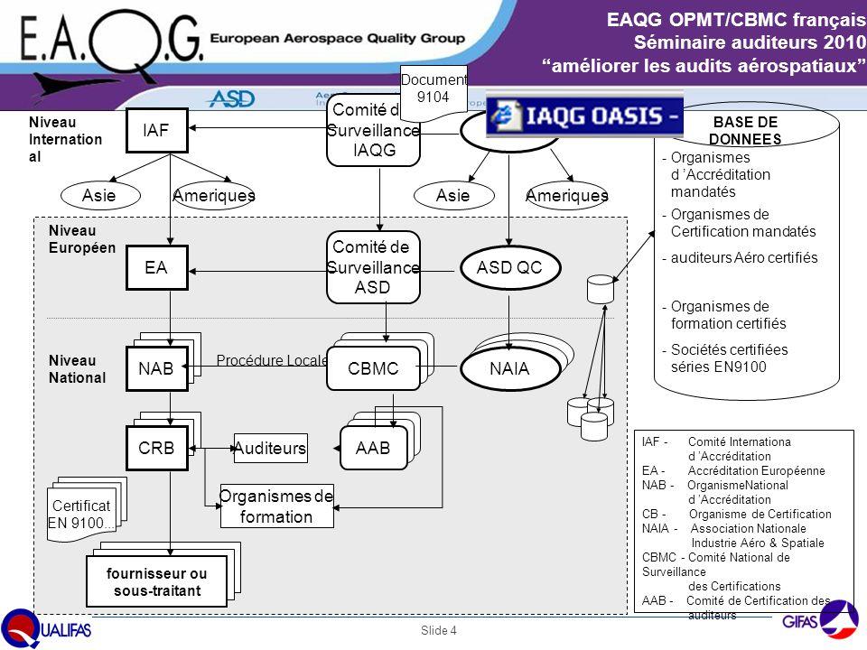 Comité de Surveillance IAQG IAF IAQG Asie Ameriques Asie Ameriques
