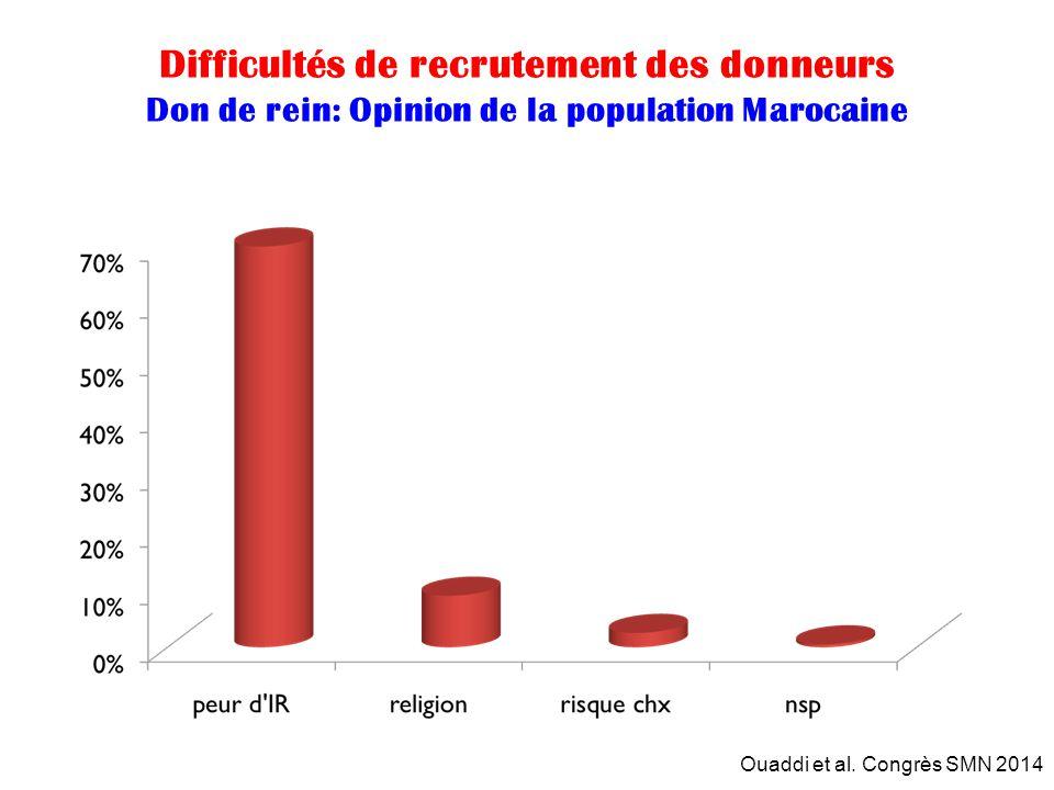 Difficultés de recrutement des donneurs Don de rein: Opinion de la population Marocaine