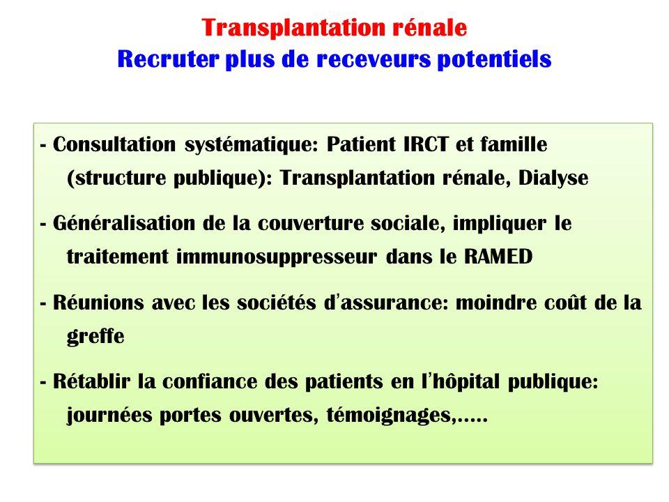 Transplantation rénale Recruter plus de receveurs potentiels