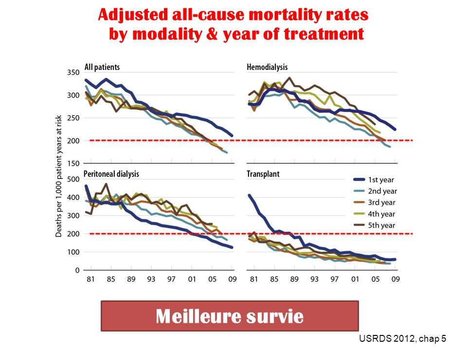 Adjusted all-cause mortality rates by modality & year of treatment