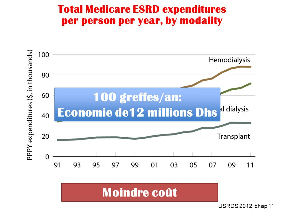 Total Medicare ESRD expenditures per person per year, by modality