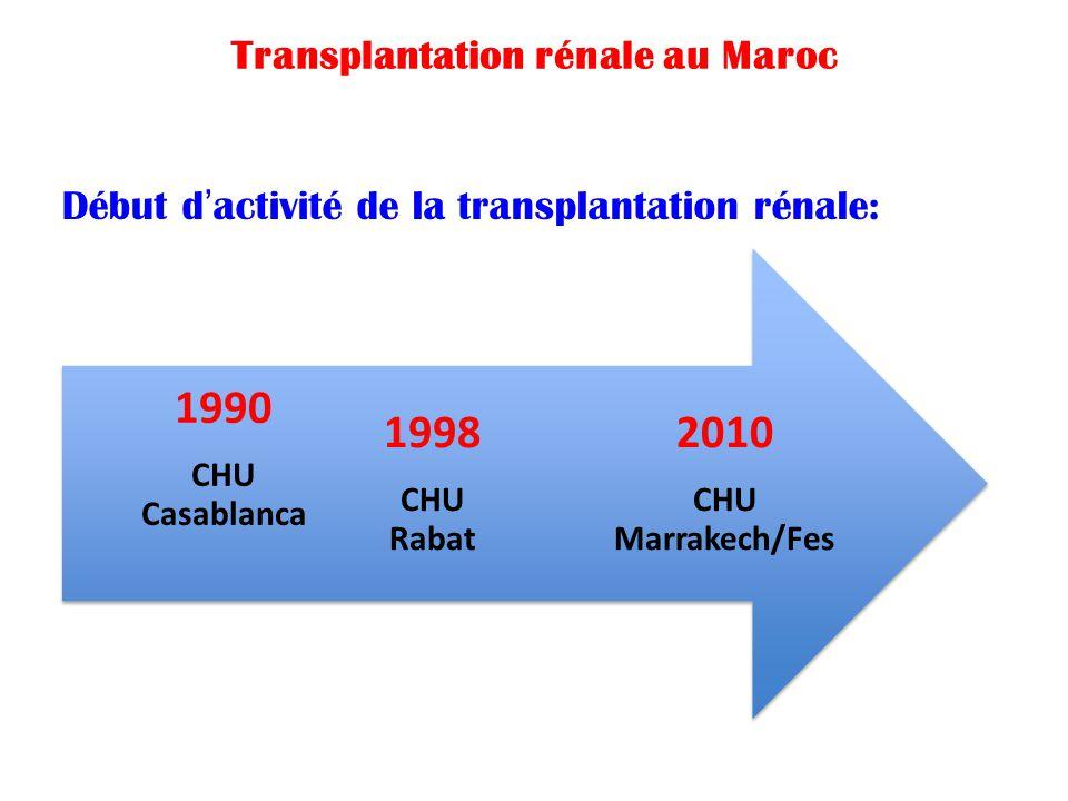 Transplantation rénale au Maroc