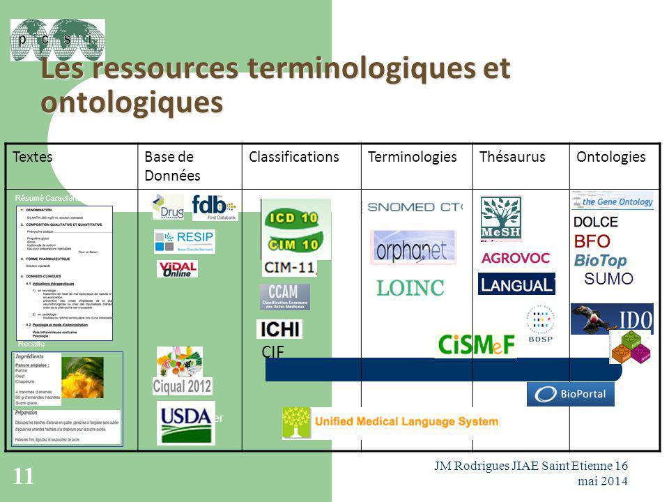 Les ressources terminologiques et ontologiques